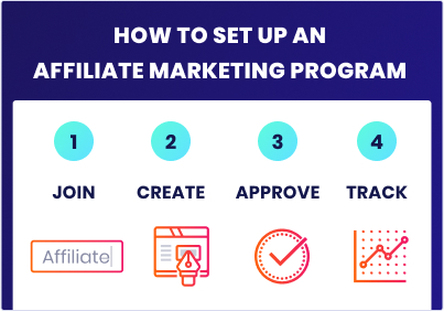 Creating an affiliate program for your brand